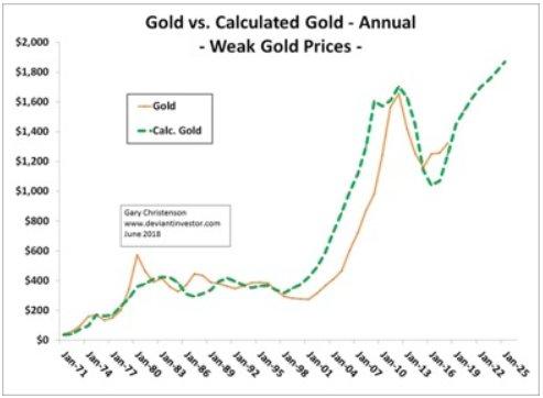 goldpreisverlauf