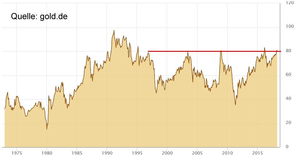 Gold Silber Verhältnis über 80 extrem hoch